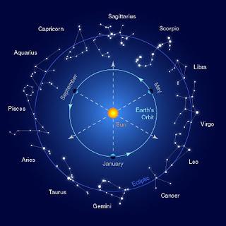ZODIAC HARI INI: Ramalan Zodiak Hari Ini ( Update Setiap Hari )