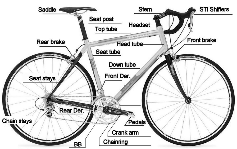 All About Bicycle: Terminology Of Bicycle Parts