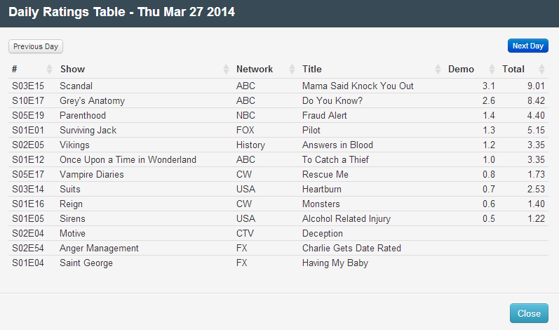 Final Adjusted TV Ratings for Thursday 27th March 2014
