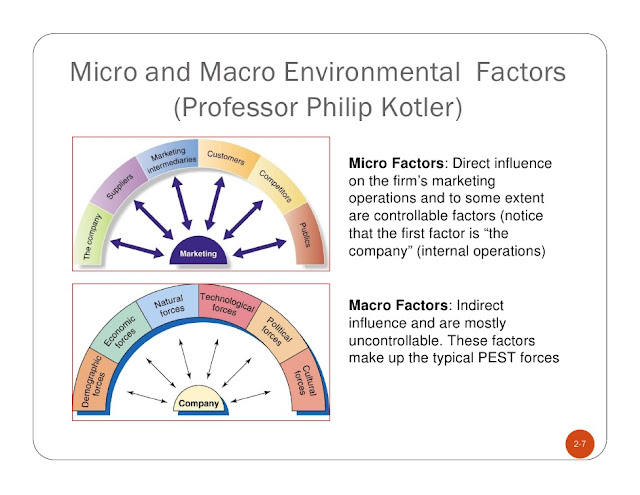 micro environmental factors toyota Toyota's painting operations generate the majority of there are many factors to consider when regional environmental director, toyota north american.