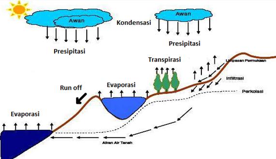 I Love Chemistry Siklus Hidrologi