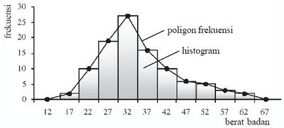 Chapters of my life frequency poligon is actually almost the same as histogram the only different in them is the linefrequency poligon connecting the bar of histogram ccuart Gallery