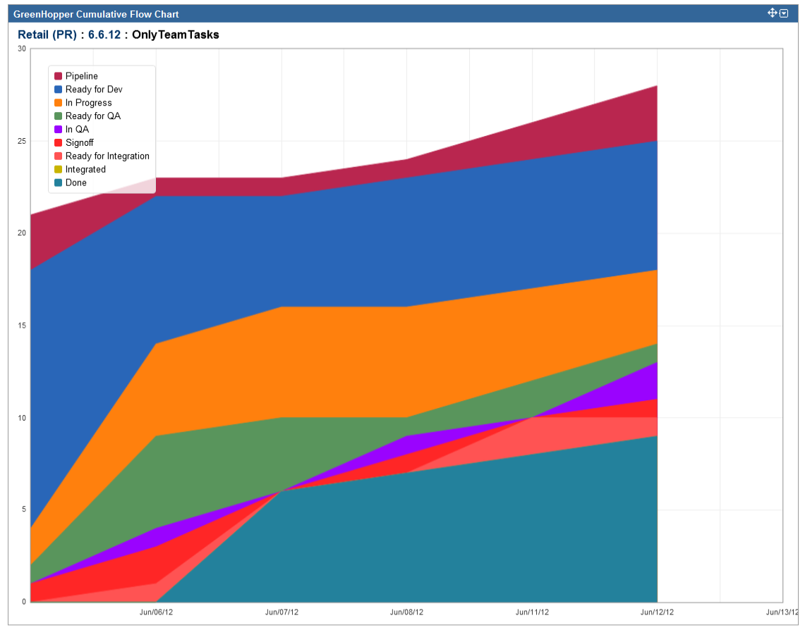 Jira junkie cumulative flow chart aka a scrummasters dirty after ccuart Images