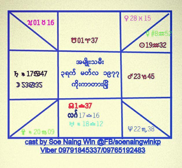 Myanmar  Horoscope