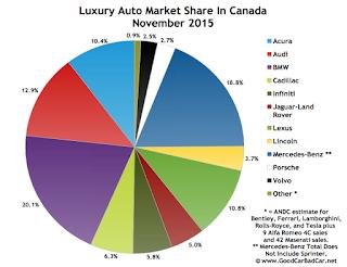 Canada luxury auto brand market share November 2015