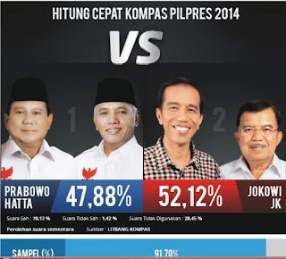 Hitung Cepat Kompas Hasil Sementara Jokowi Menang