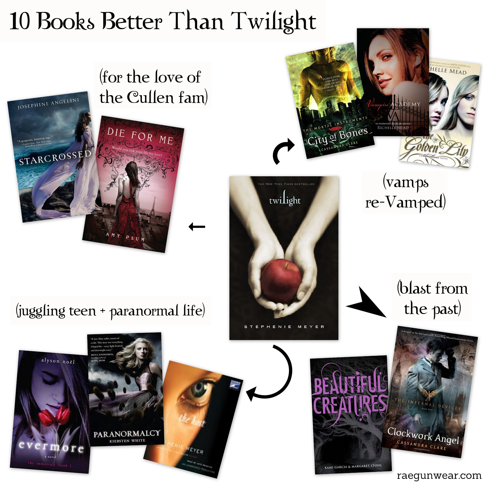 ten books for fans of twilight you may like even better