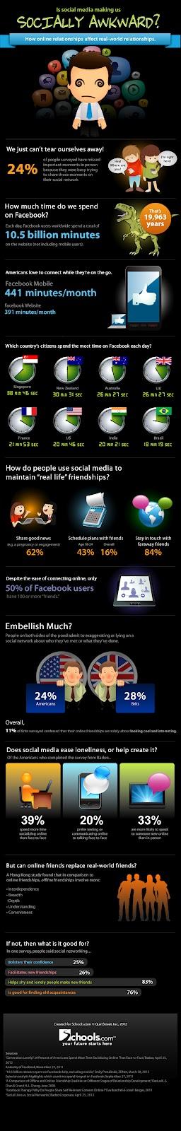 Efectos negativos de las redes sociales en las relaciones humanas Infografía