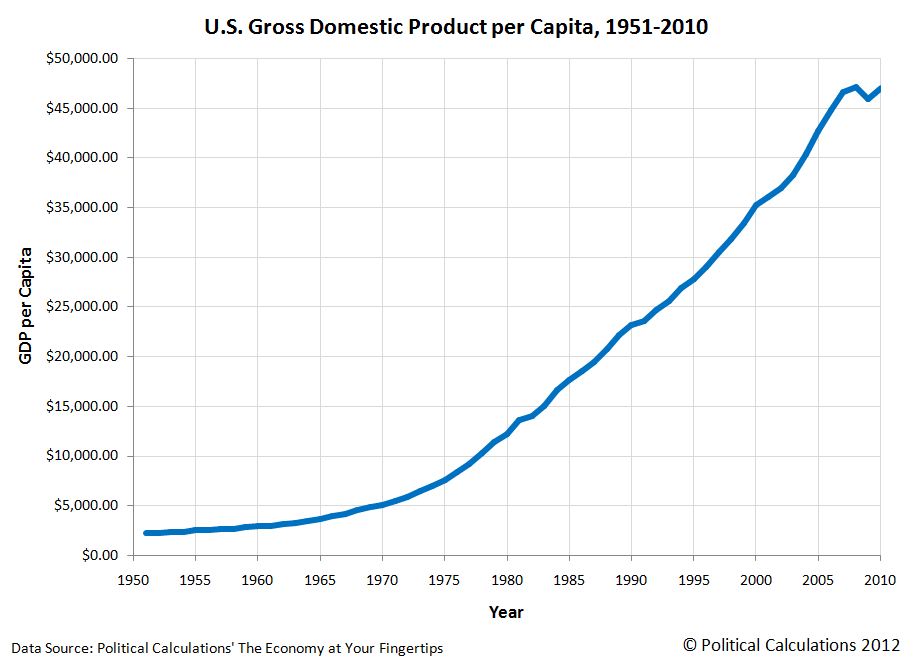 U.S. GDP per Capita, 1951-2010