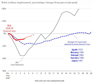Percent Job Losses recent recession vs. Great Depression