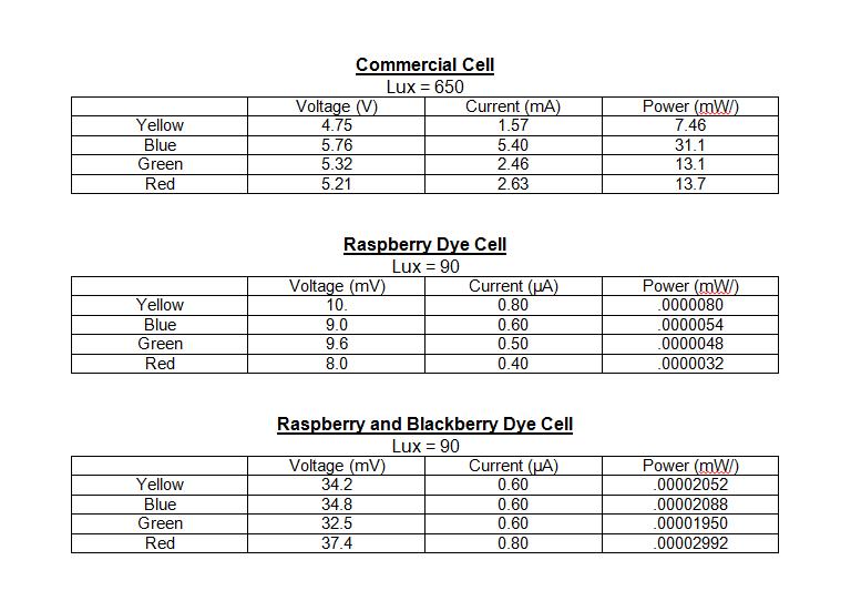 dye sensitized solar cell 2013 pdf