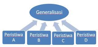 Paragraf Generalisasi, Pengertian dan Contohnya