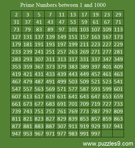How To Find Prime Numbers - Prime Numbers upto 1000 - Puzzles/Aptitude/Reasoning/Brainteasers