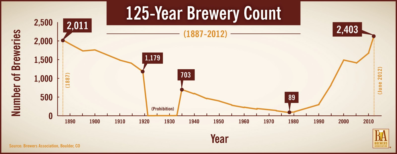 as the above chart illustrates following a post 21st amendment spike the number of american breweries had hit an almost 50 year nadir around the year 1978