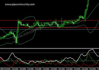 Ranging market indicators