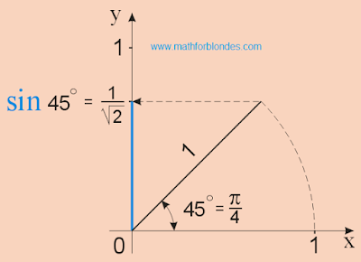 sin 45, sin p/4, sine pi/4. Mathematics for blondes.