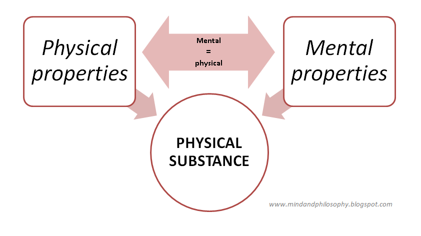 a comparison of the views of dualists and materialists on the mind body problem Mind and body are closely related (as some materialists claim), distinct (as dualists believe)  the mind-body problem poses questions for how to interpret.