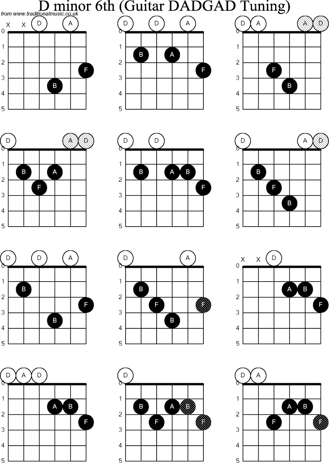 6th Chords For Guitar | Inztro