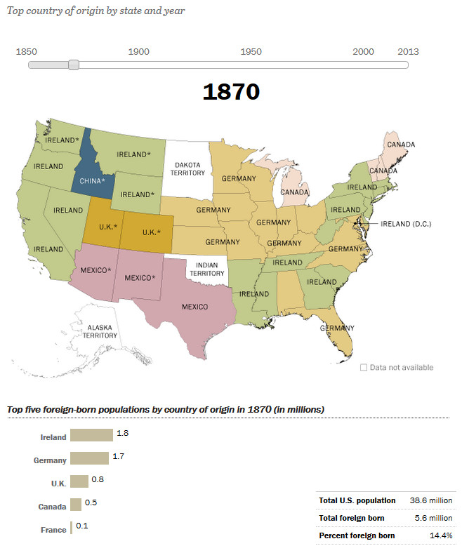 How America's Source of Immigrants Has Changed in the States: 1870