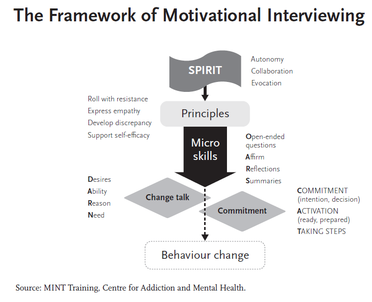 motivational interviewing helping people change by miller and rollnick pdf
