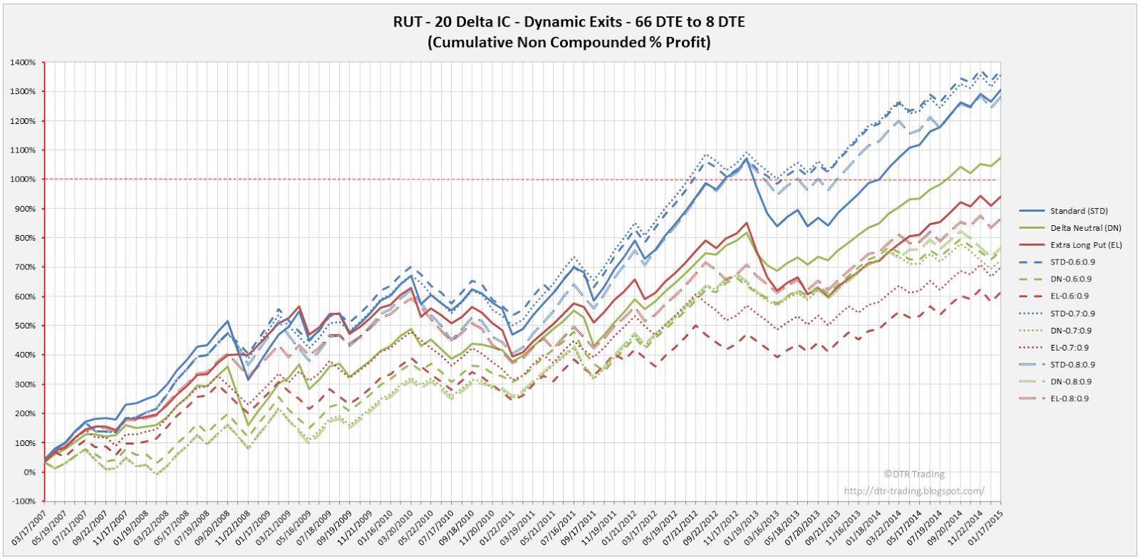 Iron Condor Dynamic Exit Equity Curves RUT 66 DTE 20 Delta Risk:Reward Versions