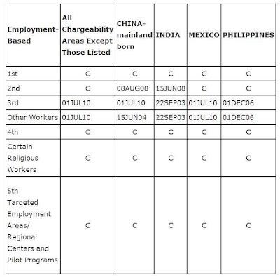 kB · jpeg, September 2013 Visa Bulletin, Employment Based Categories