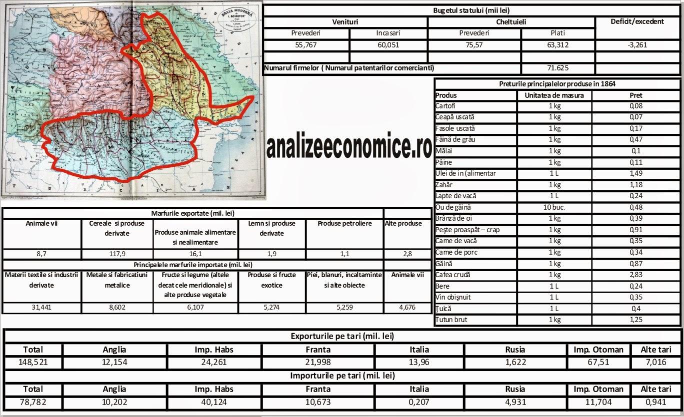 Date statistice economice din 1864