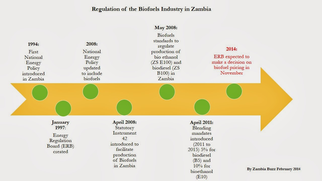 Qualitative Facts about Zambia, Crude Oil and the Potential for ...