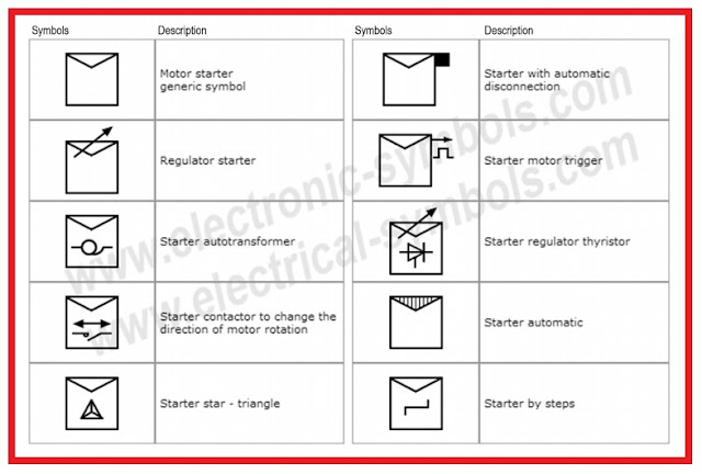 Symbols of    Motor    Starters   Elec Eng World