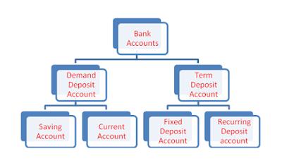 bank-accounts-type