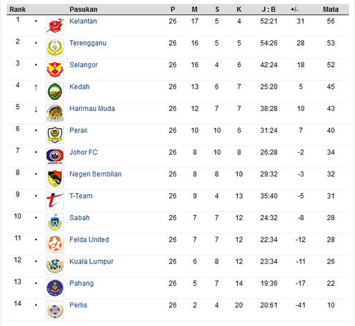 Carta Kedudukan Akhir Liga Super 2011