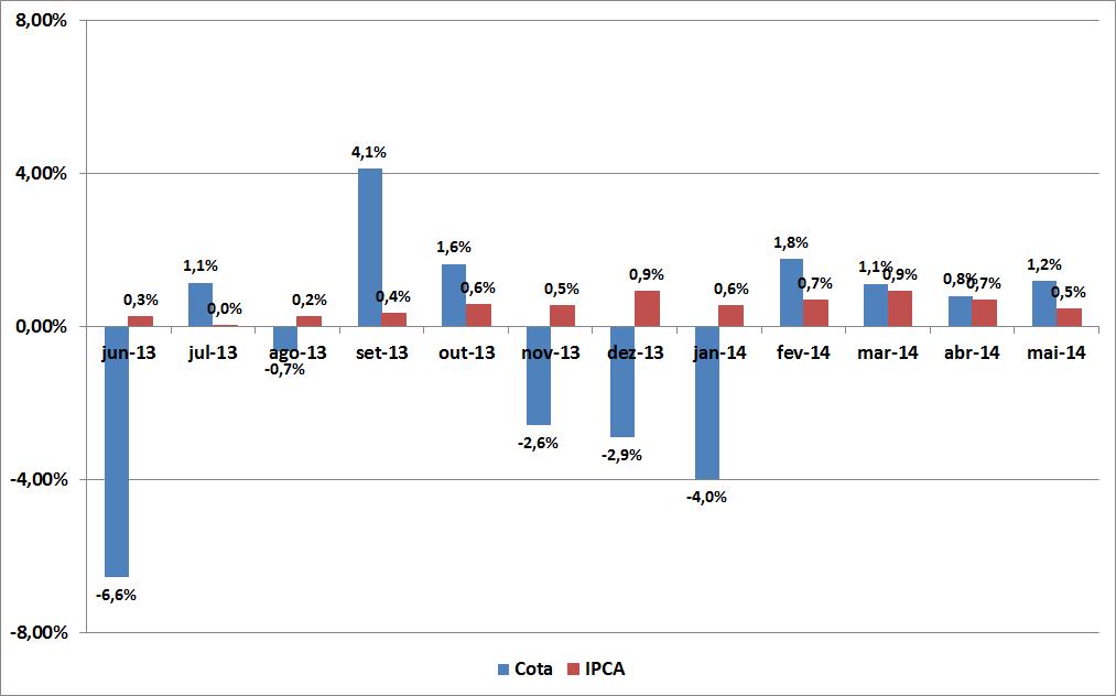 Carteira de Investimentos - Maio de 2014