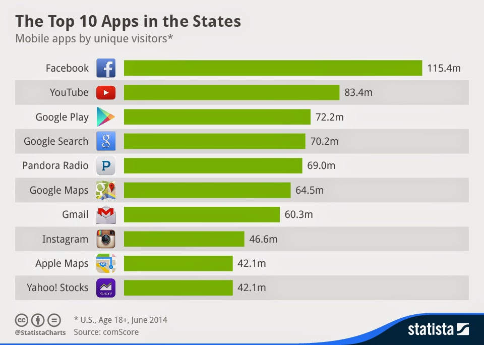 Top 10 apps in the US image