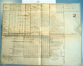 tatistiques annuelles de la Gendarmerie nationale de la 2éme Compagnie, 17 Légion de Corse, en 1849 (source AD2A - 4M133)
