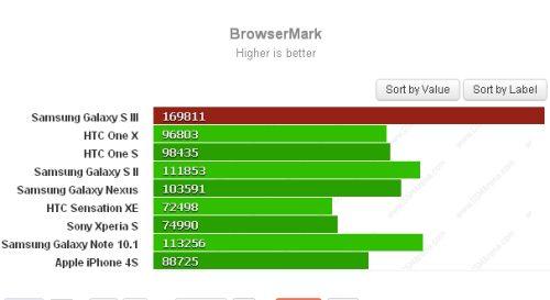 Il Galaxy s3 vince il test prestazione per la navigazione sul web