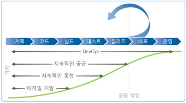 솔루션 개발 프로세스