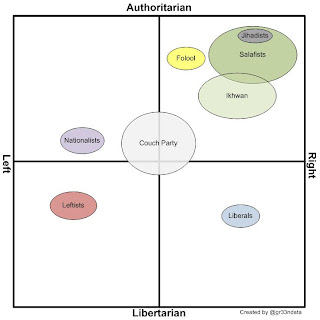Egypt - The Egyptian Political Spectrum