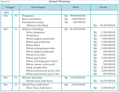 JURNAL PENUTUP PERUSAHAAN DAGANG | SS belajar