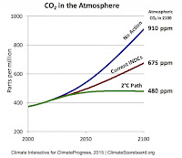 CO2 in the Atmosphere (Credit: Climate Interactive) Click to Enlarge.