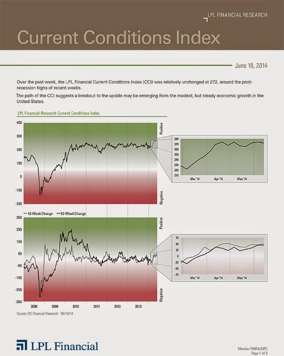 LPL Financial Research - Current Conditions Index - June 19, 2014