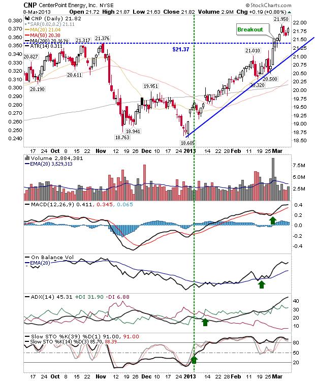 Fallon Financial Commentary: Stock Picks: $THC, $NTES