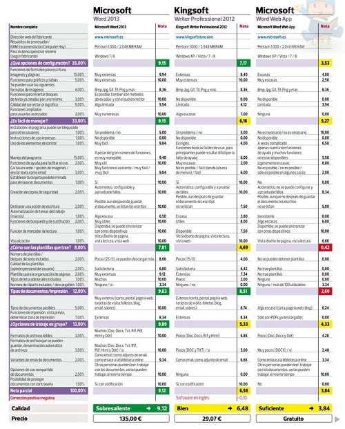Comparativa-office-2013-Office-Writer-de-Kingsoft-y-app-de-Word