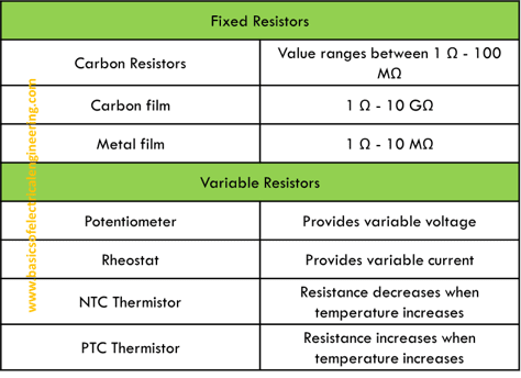 Types Of Resistor Fixed And Variable Resistors Basics Of