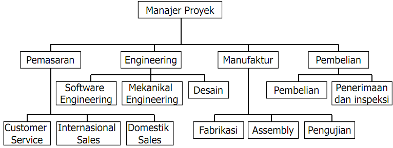 Contoh Organisation breakdown structure/OB
