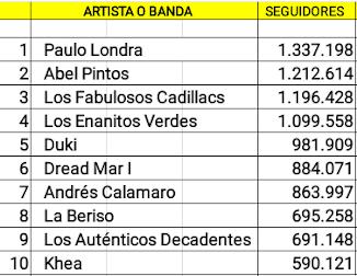 Las diez cuentas argentinas de artistas en actividad con mas seguidores en Spotify (12/09/18)
