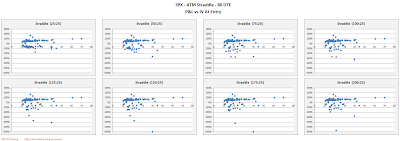 SPX Short Options Straddle Scatter Plot IV versus P&L - 80 DTE - Risk:Reward 25% Exits