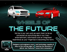 Wheels of the Future