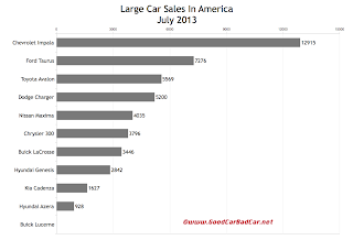 USA large car sales chart July 2013