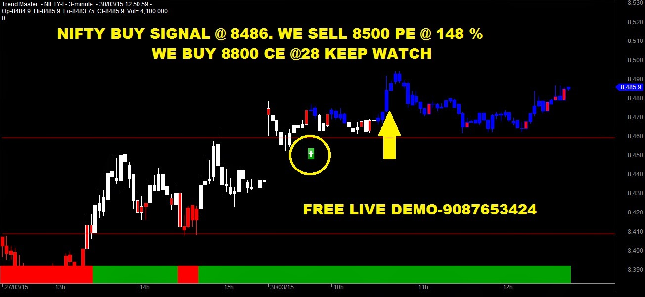 Nifty option free trading tips