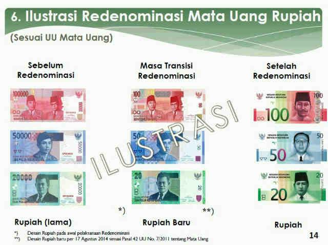 redenominatie rupiah
